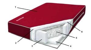 matrac pre psa red dingo popis