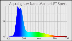 svetelné spektrum AquaLighter Nano Marine LED